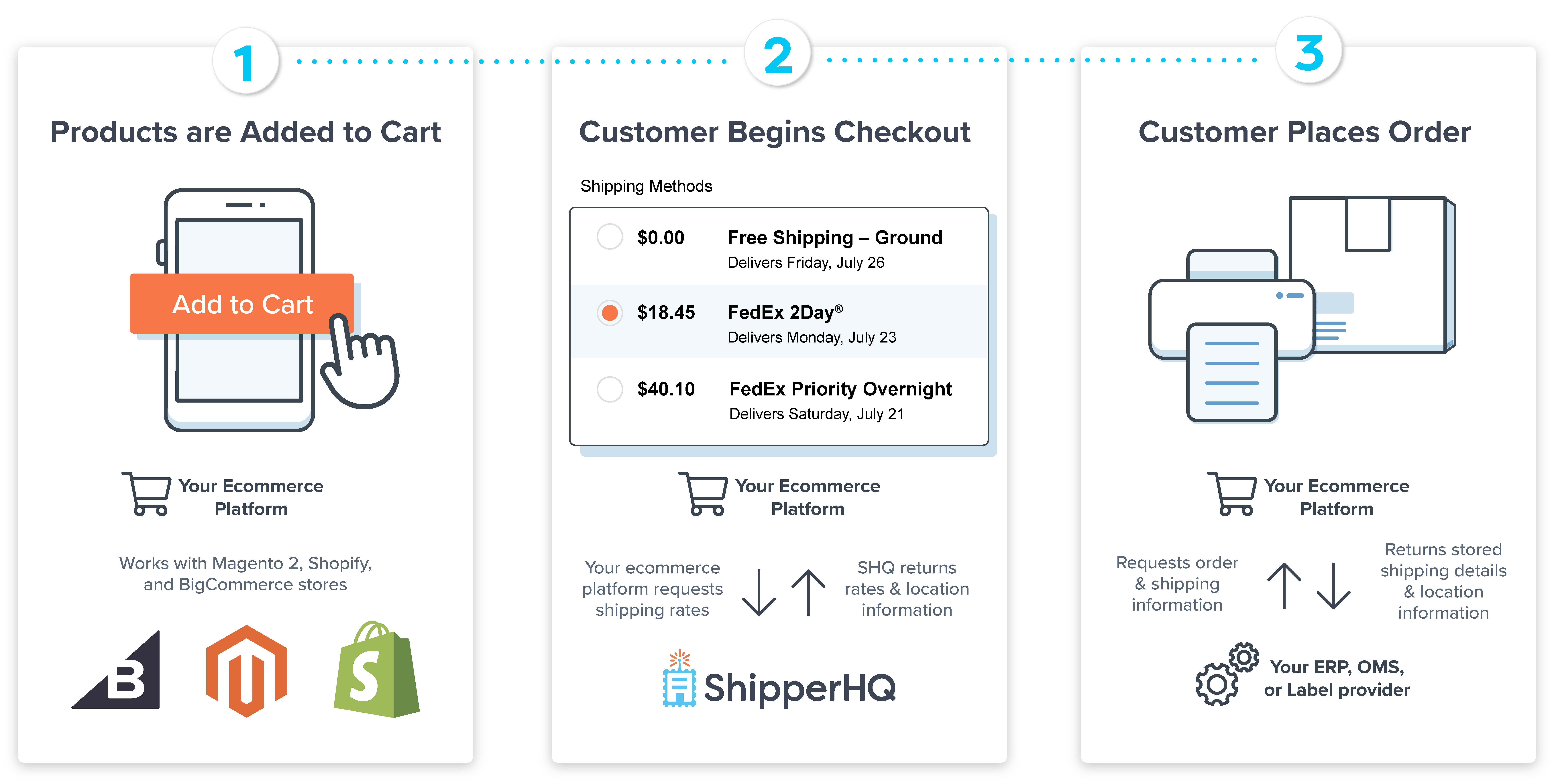 A flowchart of how Shipstation and ShipperHQ work with your ecommerce platform
